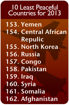10 Least Peaceful Countries