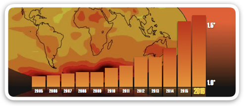 hottest year ever